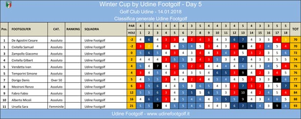 FootGolf Winter Cup 2017 by Udine FootGolf